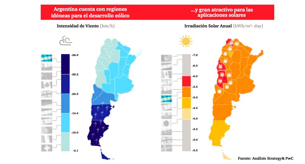 gráfico de la Energía potencial en Argentina