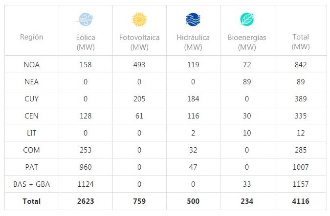 gráfico sobre Energías alternativas en Argentina